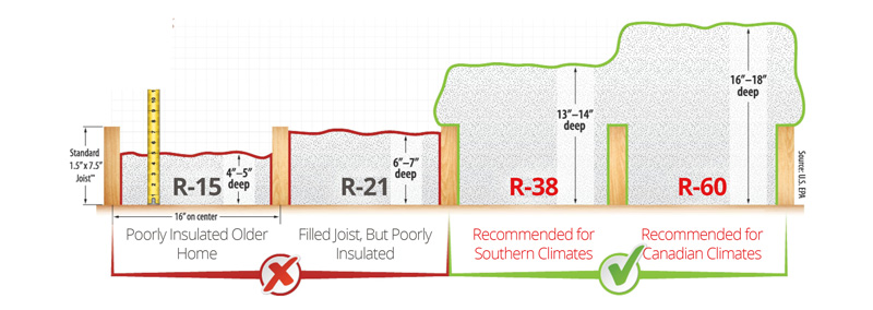 How Much Insulation Is Required?